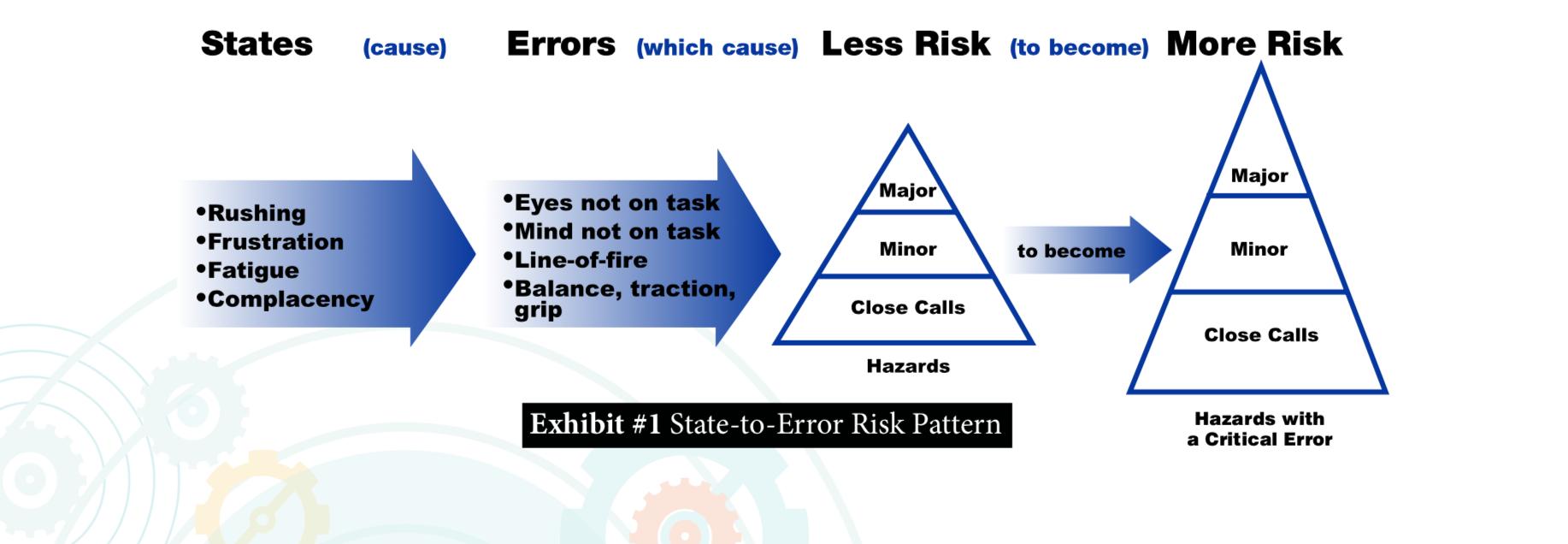 states-errors